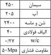 جدول 1- طرح مخلوط شاتکریت، kg/cm3